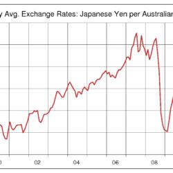 オーストラリアドル 見通し